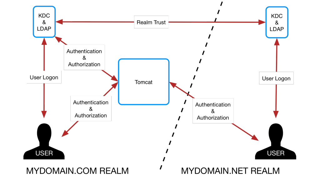 Figure 31: Load-Balanced Cluster Solution with Cross Realm Authentication